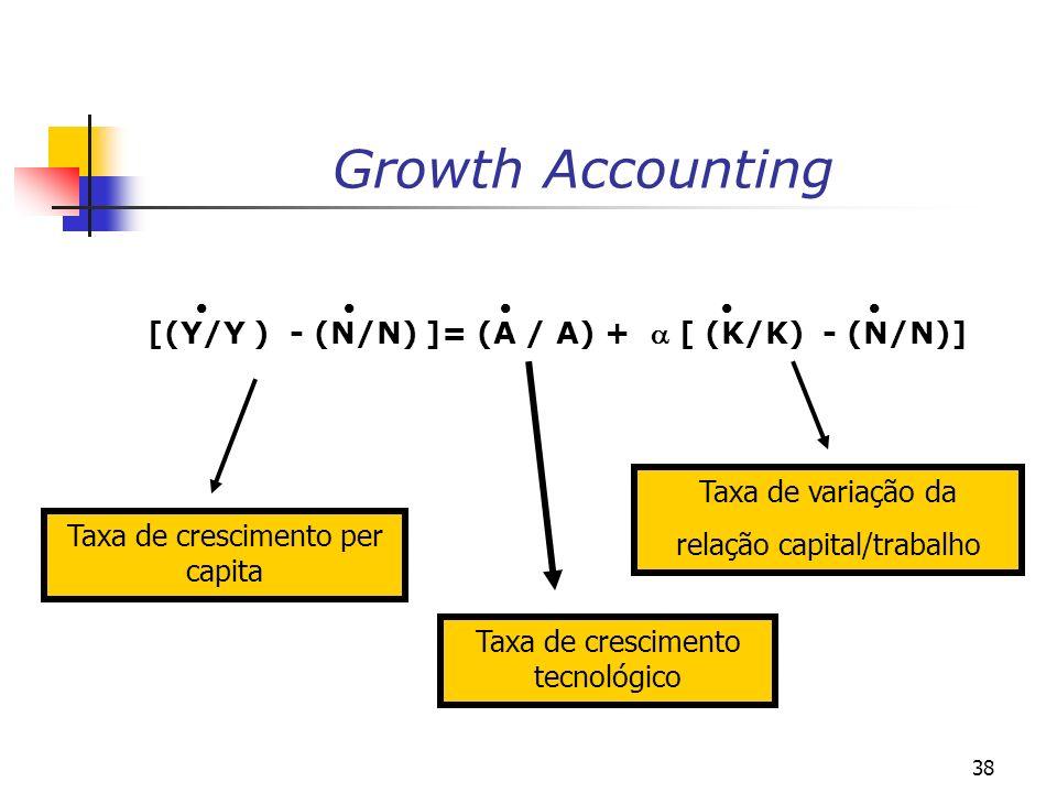 Growth Accounting [(Y/Y ) - (N/N) ]= (A / A) +  [ (K/K) - (N/N)]